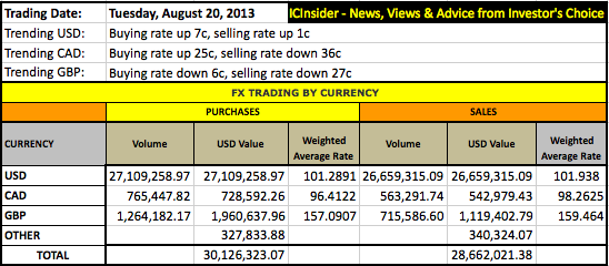 FX_TRADE+Currency+Aug20