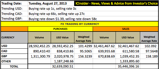 FX_TRADE+Currency+Aug27
