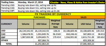 FX_TRADE+Currency+Mar17