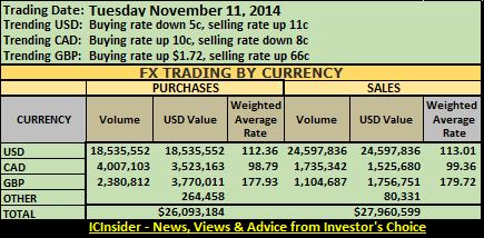 FX sum 11-11-14