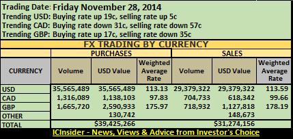 FX sum 28-11-14