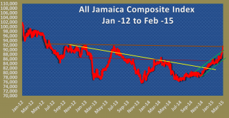 The chart shows the all Jamaica composite index just crossing over short term resistance. Resistance from July 2007 at 91,700 points is the more important resistance level for it to break through to move to the next critical point of 100,000.