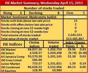 Jse trading signals