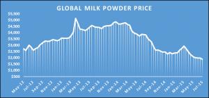 Milk powder price 2015