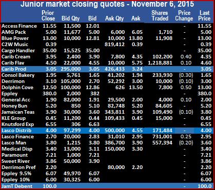 JM - Trade 6-11-15
