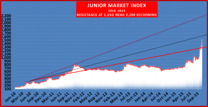 The junior market index closed above 1,500 points on Friday & could be heading for over 2,000 mark but not just yet.