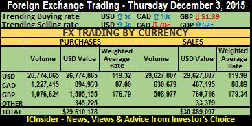 FX trade sum 3-12-15