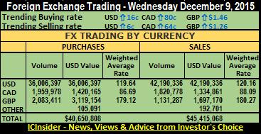 FX trade sum 9-12-15