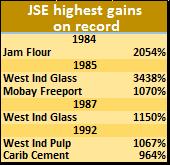 JSE highest gns -12-15