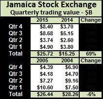 JSE trade data 12-15