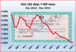 182 days T-bill rates are down more than 50% since March 2014