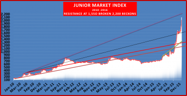 Junior market stocks is racing into resistance at 2,200 points, raising questions about the rally's pace