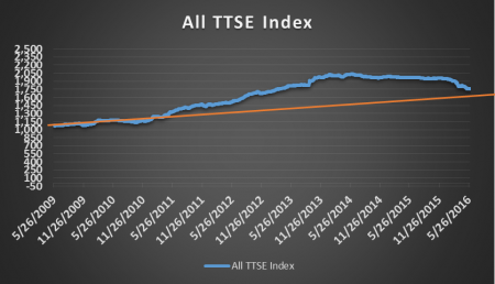 TTSE has declined almost 10% from peak and could fall another 9% from May to hit support around 1,600 points. (See orange trendline).
