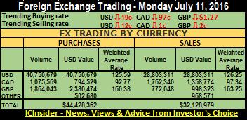 FX sum 11-07-16