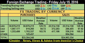 FX trde sum 15-07-16