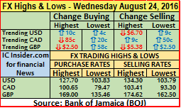 FX market numbers not adding up