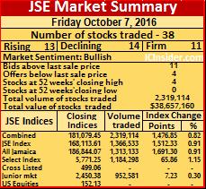 ICI -JSE sum -7-10-16