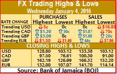 Jamaican$ gains in value – Wednesday