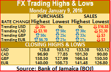 Jamaican$ made gains on Monday
