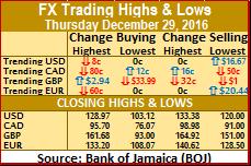 Jamaica's FX surplus rises to $177M