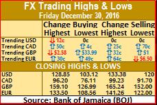 Jamaica's US$178M FX surplus for December