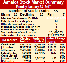 Jamaican majors end at 214,159 points.