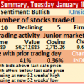 4 new highs push juniors to record close