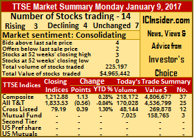 More securities actively traded Monday