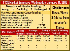 Low activity hits TTSE on Wednesday