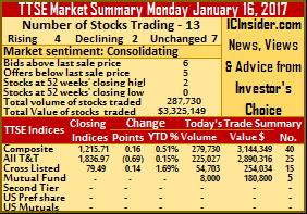 TTSE gains beat declines 2 to 1 – Monday