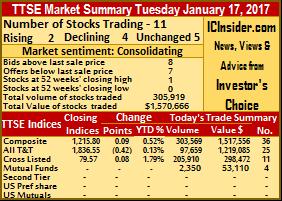 More losses than gains on TTSE