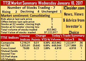 Declining stocks hold upper hand on TTSE