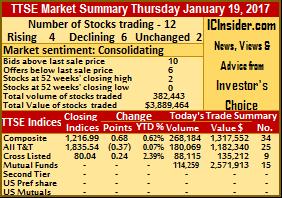 6 TTSE stocks fell 4 gained