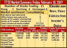 Advancing stocks edge decliners on TTSE