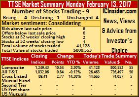 Trading in Trinidad stocks dips – Monday