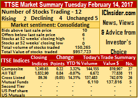 More gains for Trinidad stocks