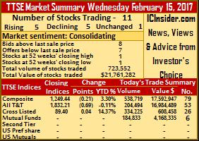 Big jump in trading value on TTSE – Wednesday