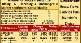 6 TTSE stocks rose 4 declined – Thursday