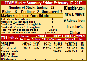 Slippage for Trinidad stocks