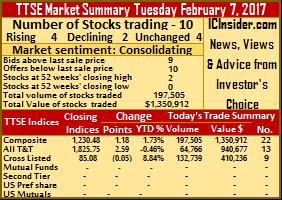 Trinidad stocks post gains on Tuesday