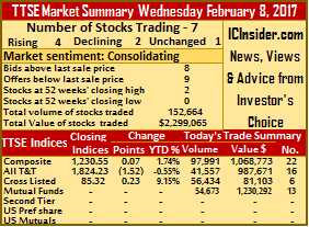 Gains topped declines on TTSE
