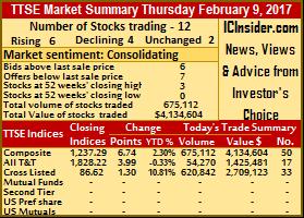 Trinidad Stock Exchange inching higher