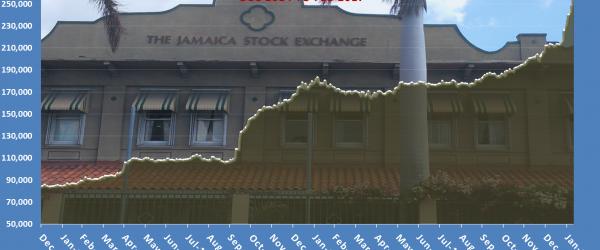 Jamaican stocks enjoy gains on Thursday