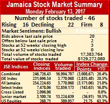 Jamaican stocks down sharply on Monday