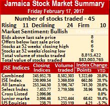 Jamaica stock market index up but