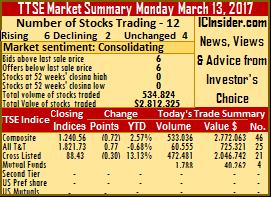 6 stocks rise & 2 fall – Monday