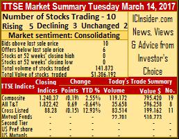 Trading drops for Trinidad stocks