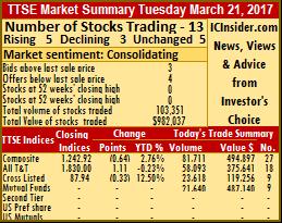 Volumes dip prices rise on TTSE