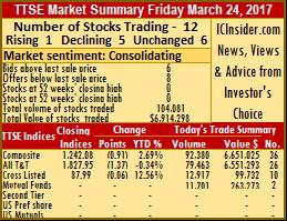 1 stock rise & 5 fall on TTSE