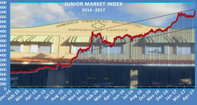 Junior Market jumps sharply to new record
